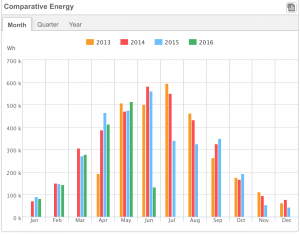 Energy Graph - Rudge Energy Devon